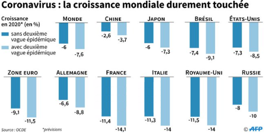 OCDE__previsions_croissance_2020_OCDE_recession_Covid-19.png