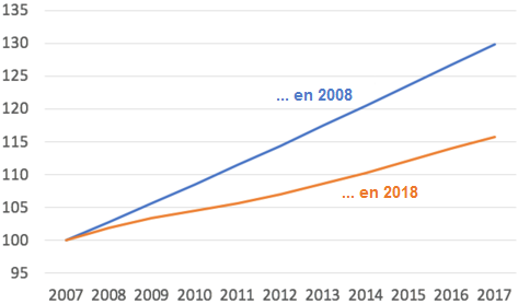 Paul_Krugman__CBO_Estimations_PIB_potentiel_Etats-Unis.png