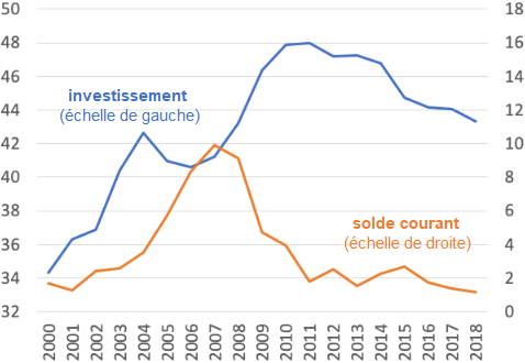 Paul_Krugman__Chine_investissement_solde_compte_courant.png