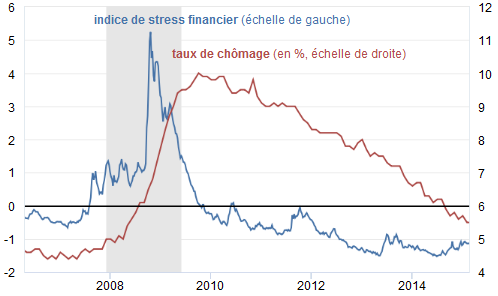 Paul_Krugman__Etats-Unis_taux_de_chomage_stress_financier.png
