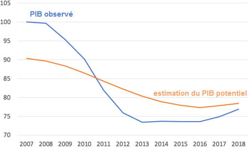 Paul_Krugman__FMI_Grece_PIB_potentiel_estimations.png