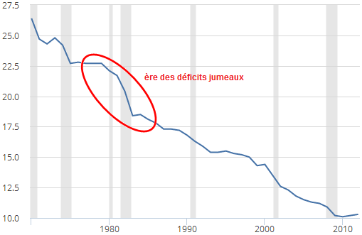 Paul_Krugman__Fred__part_de_l__emploi_industriel_manufacturier__Etats-Unis__Reagan.png
