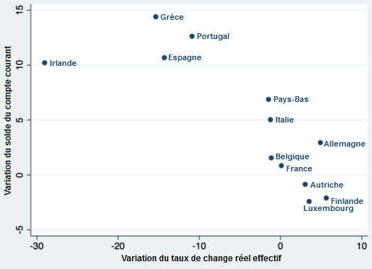 Paul_Krugman__correlation_taux_de_change_effectif_reel_solde_compte_courant_zone_euro.png