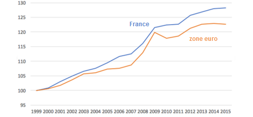 Paul_Krugman__couts_unitaires_du_travail__France_zone_euro__Martin_Anota_.png