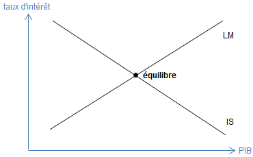 Paul_Krugman__modele_IS_LM_equilibre.png
