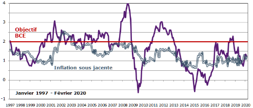 Philippe_Waechter__inflation_zone_euro_objectif_BCE.png