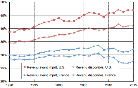 Piketty__Part_revenu_10___les_plus_riches_France_Etats-Unis.png