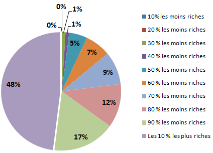 Repartition_patrimoine__Centre_d__observation_de_la_societe__mars_2014_.png