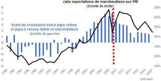 Subramanian_Felman__mondialisation_convergence_pays_riches_pauvres.png