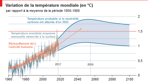 The_Economist__GIEC_rechauffement_climatique_temperature_mondiale.png