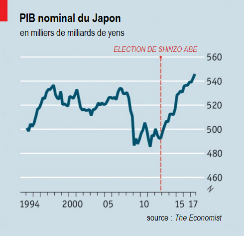 The_Economist__PIB_nominal_Japon_Abenomics_Shinzo_Abe.png