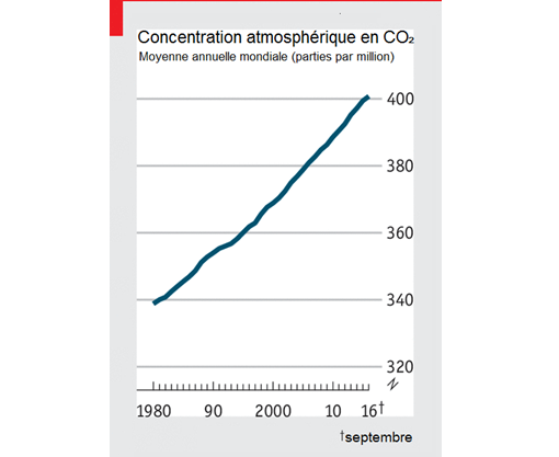 The_Economist__concentration_atmospherique_en_CO2__etat_du_climat_2016.png