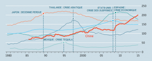 The_Economist__credit_au_secteur_prive_non_financier_Chine_Etats-Unis_Japon_Espagne_Thailande_Mexique.png