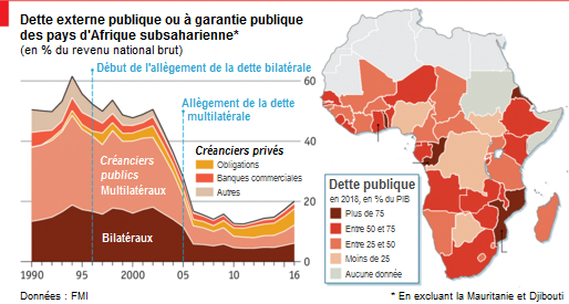 The_Economist__dette_publique_Afrique_allegements.png