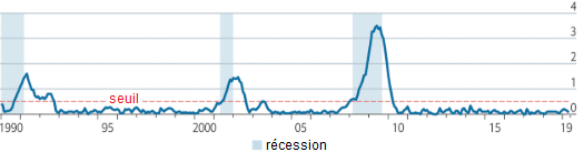 The_Economist__indice_Sahm_chomage_indicateur_avance_recession_Etats-Unis.png