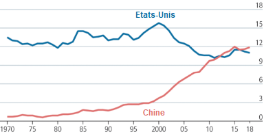 The_Economist__part_Chine_Etats-Unis_exportations_mondiales_marchandises.png