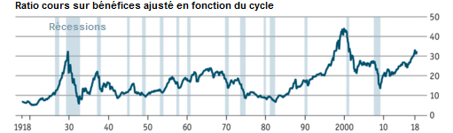 The_Economist__price_earning_ratio_S_P500_indice_boursier.png