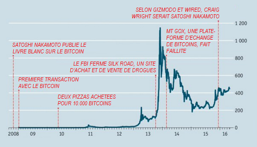 The_Economist__taux_de_change_bitcoin_dollar__Martin_Anota_.png