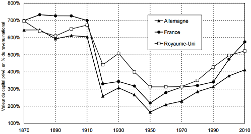 Thomas_Piketty__Le_rapport_capital_sur_revenu_en_Europe__France_Allemagne_Royaume-Uni.png