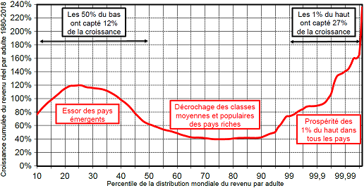 Thomas_Piketty__courbe_de_l__elephant.png