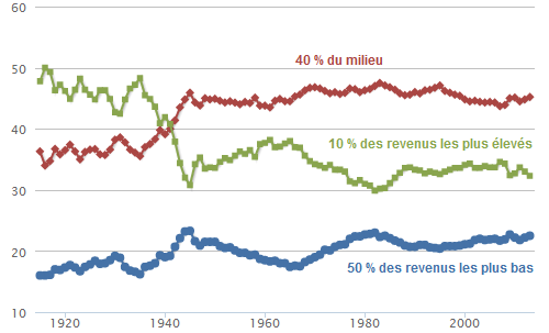 Thomas_Piketty__repartition_du_revenu_national_France.png