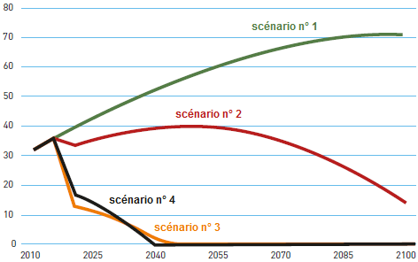 William_Nordhaus__differents_scenarios_emissions_CO2_taxe_carbone_Stern.png