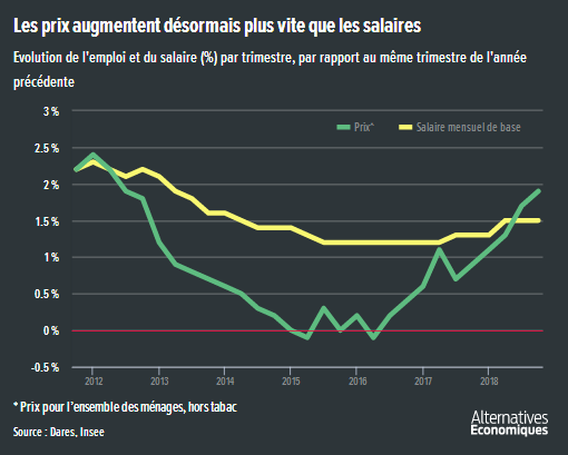 Xavier_Timbeau__inflation_croissance_salaires_France.png